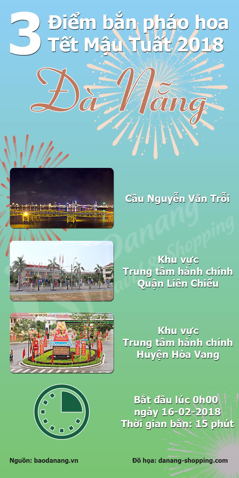 infographic-3-dia-diem-ban-phao-hoa-tet-mau-tuat-da-nang-2018