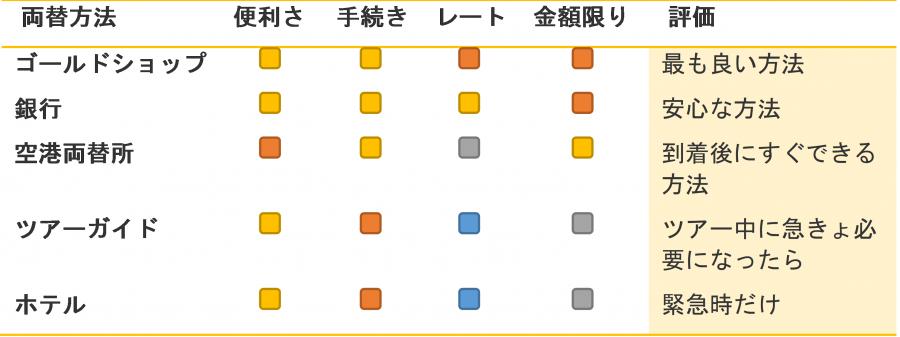 ダナンで両替方法の比較表